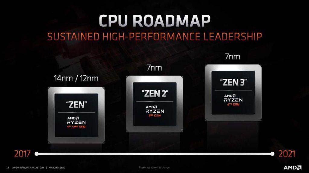 AMD Zen 3 Roadmap